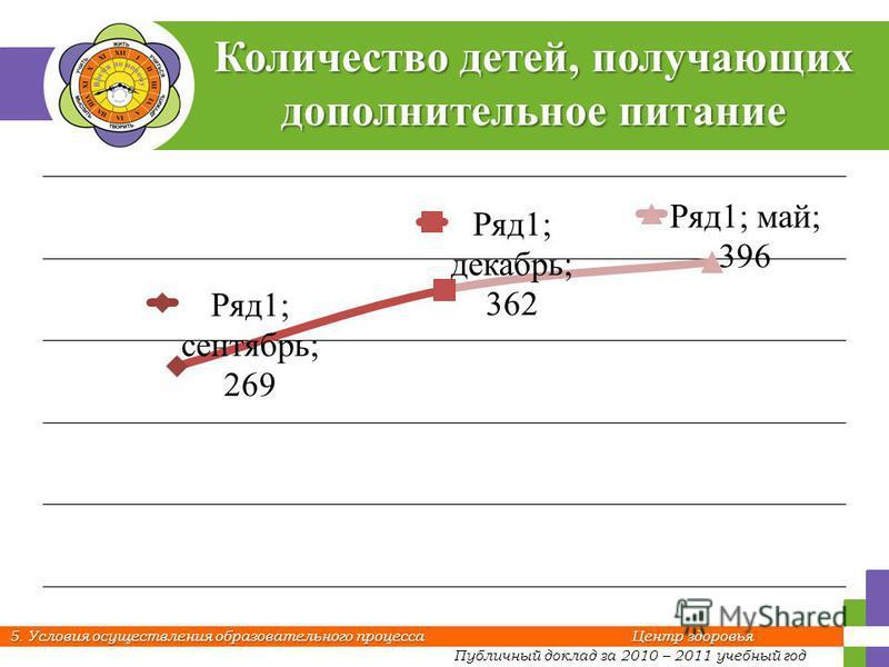 Публичный доклад за 2010 – 2011 учебный год 5. Условия осуществления образовательного процесса Центр здоровья Количество детей, получающих дополнительное питание