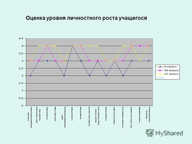 Оценка уровня личностного роста учащегося