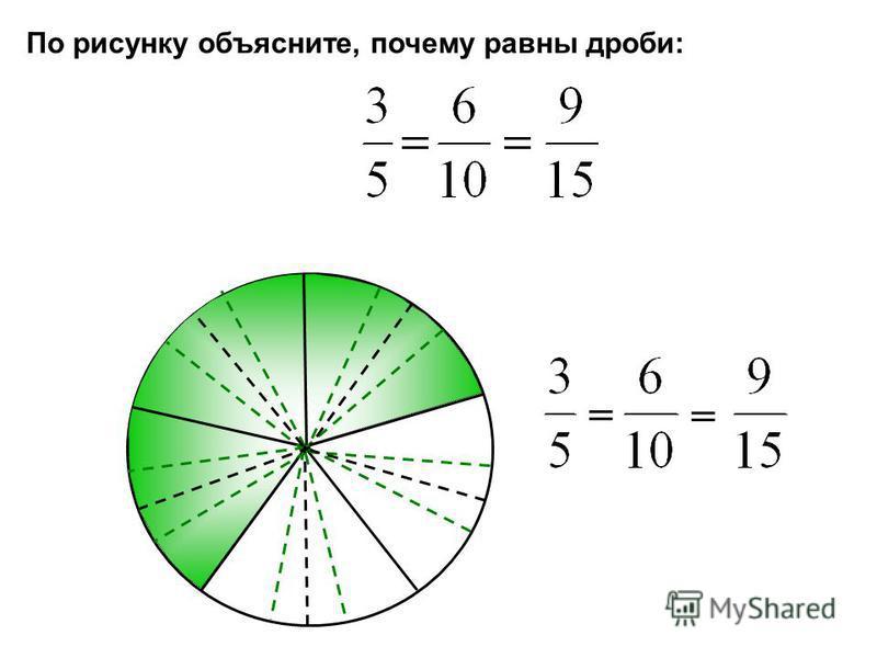 По рисунку объясните, почему равны дроби: = =