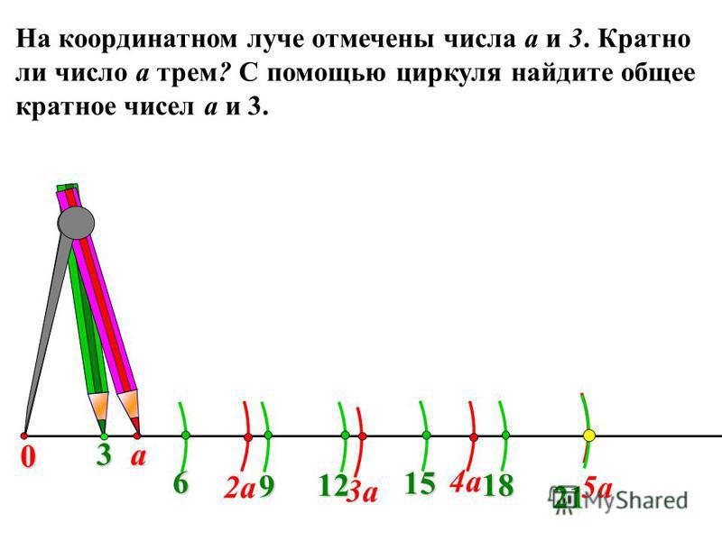 На координатном луче отмечены числа а и 3. Кратно ли число а трем? С помощью циркуля найдите общее кратное чисел а и 3. 3 а 2 а 3 а 6 9 12 5 а 15 21 18 4 а 0