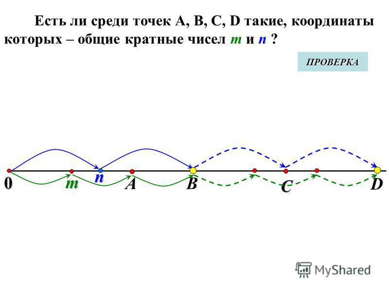 0 m Есть ли среди точек А, В, С, D такие, координаты которых – общие кратные чисел m и n ? АВ D n С ПРОВЕРКА