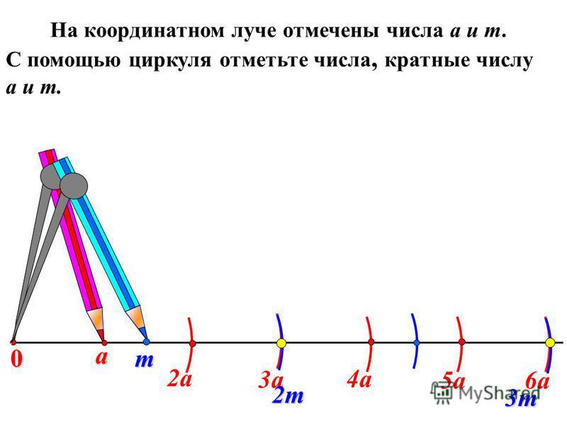 а На координатном луче отмечены числа а и т. С помощью циркуля отметьте числа, кратные числу а и т. 0 2 а 3 а 4 а 5 а 6 а m 2m 3m