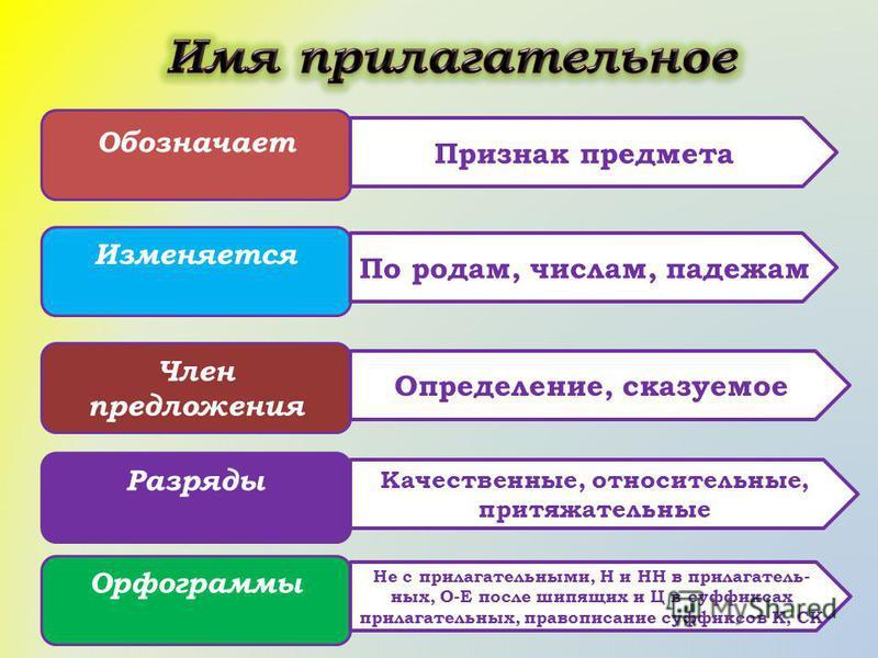 Обозначает Изменяется Член предложения Разряды Орфограммы Признак предмета По родам, числам, падежам Определение, сказуемое Качественные, относительные, притяжательные Не с прилагательными, Н и НН в прилагательных, О-Е после шипящих и Ц в суффиксах п