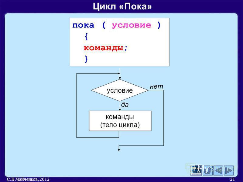 С.В.Чайченков, 201221 Цикл «Пока» пока ( условие ) { команды; } условие команды (тело цикла) да нет