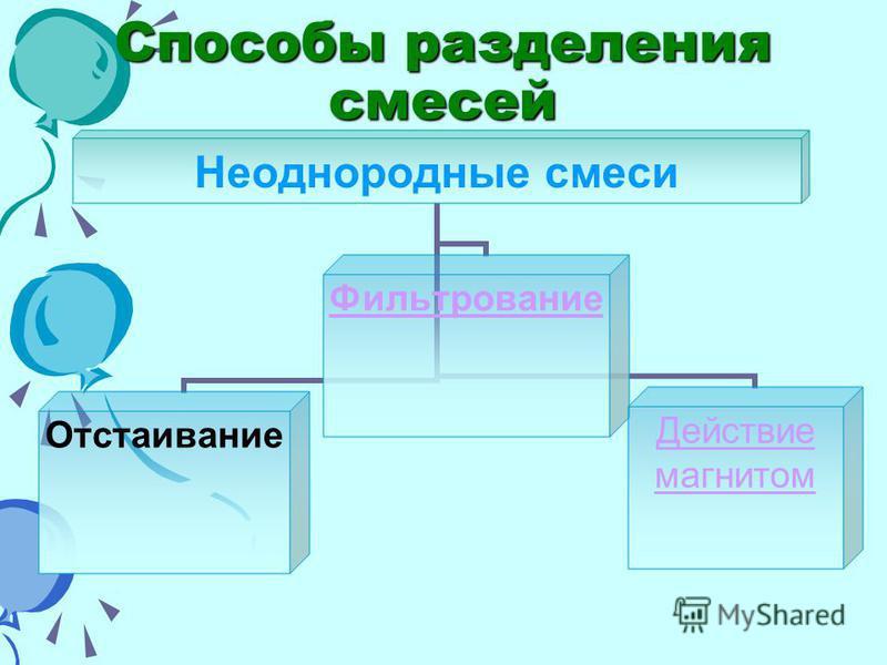 Способы разделения смесей Неоднородные смеси Отстаивание Фильтрование Действие магнитом