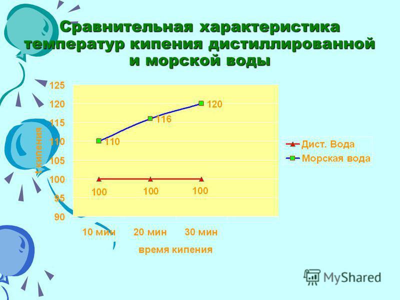 Сравнительная характеристика температур кипения дистиллированной и морской воды
