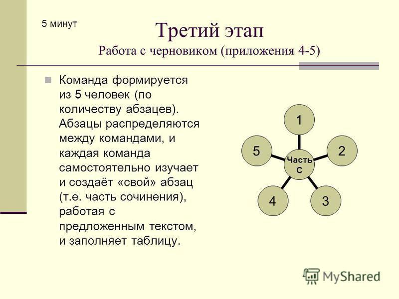 Третий этап Работа с черновиком (приложения 4-5) Команда формируется из 5 человек (по количеству абзацев). Абзацы распределяются между командами, и каждая команда самостоятельно изучает и создаёт «свой» абзац (т.е. часть сочинения), работая с предлож