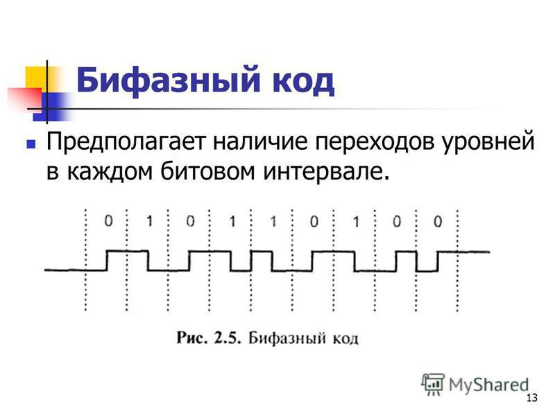 13 Бифазный код Предполагает наличие переходов уровней в каждом битовом интервале.