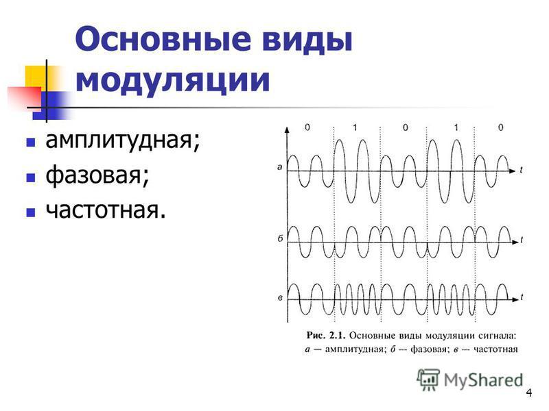 4 Основные виды модуляции амплитудная; фазовая; частотная.