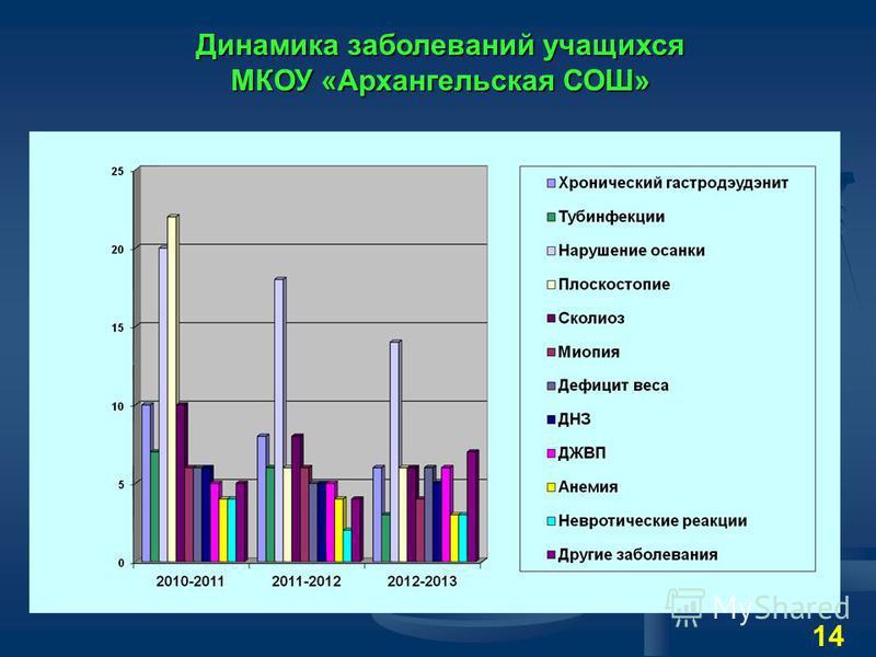 Динамика заболеваний учащихся МКОУ «Архангельская СОШ» 14