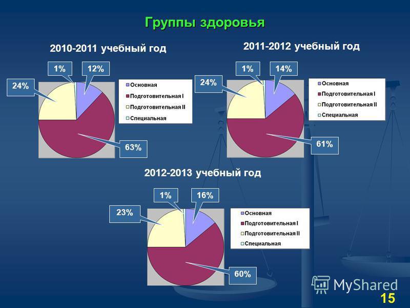 Группы здоровья 24% 1%12% 63% 2010-2011 учебный год 24% 1%14% 61% 2011-2012 учебный год 2012-2013 учебный год 23% 1%16% 60% 15