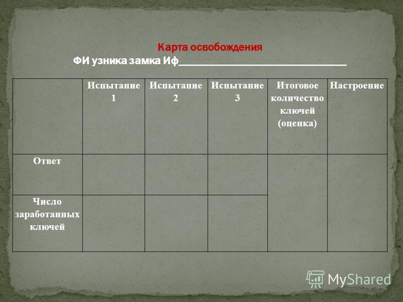 Испытание 1 Испытание 2 Испытание 3 Итоговое количество ключей (оценка) Настроение Ответ Число заработанных ключей Карта освобождения ФИ узника замка Иф______________________________
