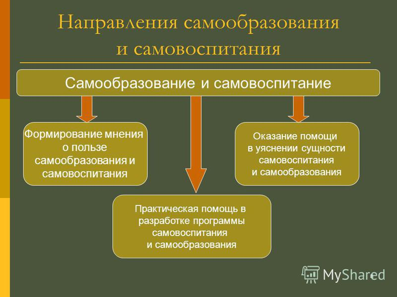 Под самообразованием и самовоспитанием традиционно понимают осуществляемую человеком деятельность, которая: во-первых, осуществляется добровольно (то есть по доброй воле самого человека); во-вторых, управляется самим человеком; в-третьих, необходима