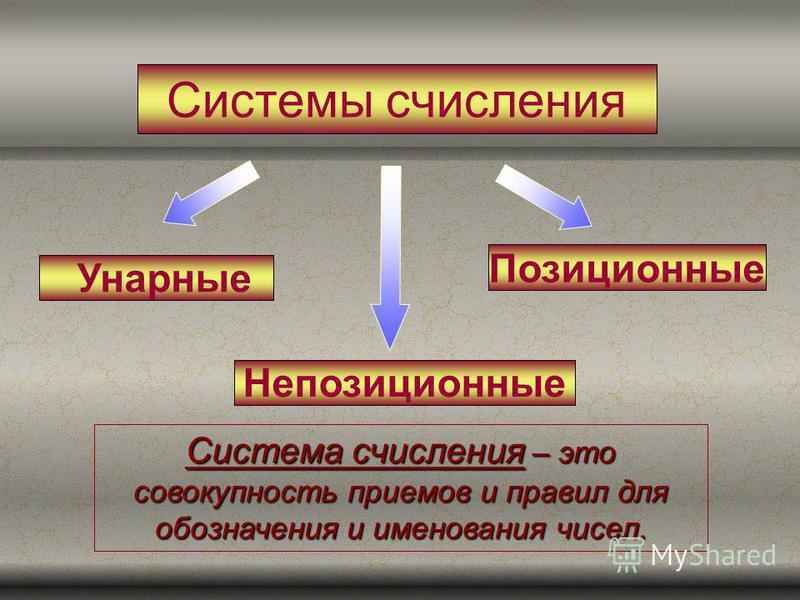 Системы счисления Позиционные Непозиционные Унарные Система счисления – это совокупность приемов и правил для обозначения и именования чисел.