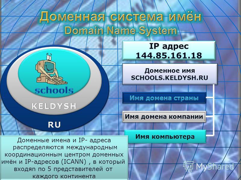 IP адрес 144.85.161.18 IP адрес 144.85.161.18 Доменное имя SCHOOLS.KELDYSH.RU Доменное имя SCHOOLS.KELDYSH.RU Имя домена компании Имя компьютера Доменные имена и IP- адреса распределяются международным координационным центром доменных имён и IP-адрес
