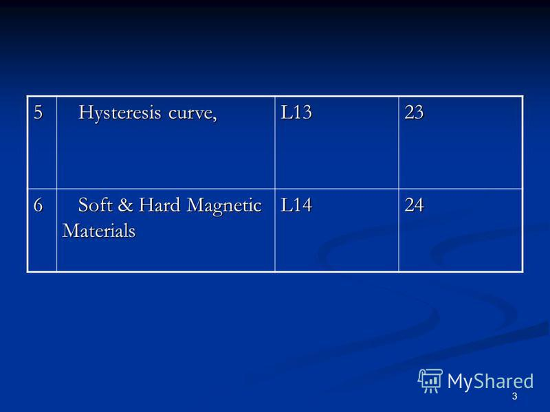 3 5 Hysteresis curve, Hysteresis curve, L1323 6 Soft & Hard Magnetic Materials Soft & Hard Magnetic MaterialsL1424