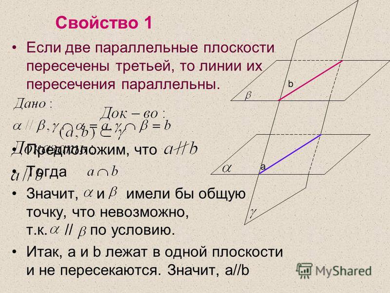 Свойство 1 Если две параллельные плоскости пересечены третьей, то линии их пересечения параллельны. Предположим, что Тогда Значит, и имели бы общую точку, что невозможно, т.к. // по условию. Итак, a и b лежат в одной плоскости и не пересекаются. Знач