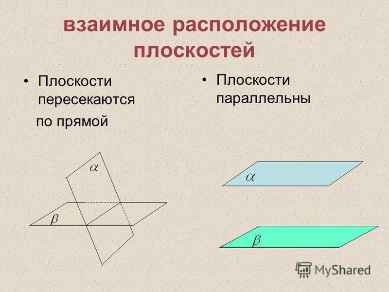 взаимное расположение плоскостей Плоскости пересекаются по прямой Плоскости параллельны