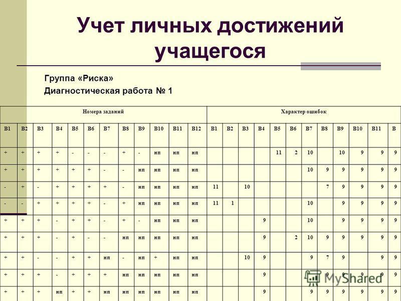 Учет личных достижений учащегося Группа «Риска» Диагностическая работа 1 Номера заданий Характер ошибок В1В2В3В4В5В6В7В8В9В10В11В12В1В2В3В4В5В6В7В8В9В10В11В12В12 ++++---+-нп 11210 999 ++++++--нп 1099999 -+-++++-нп 11 10 79999 --++++-+нп 111 10 9999 +