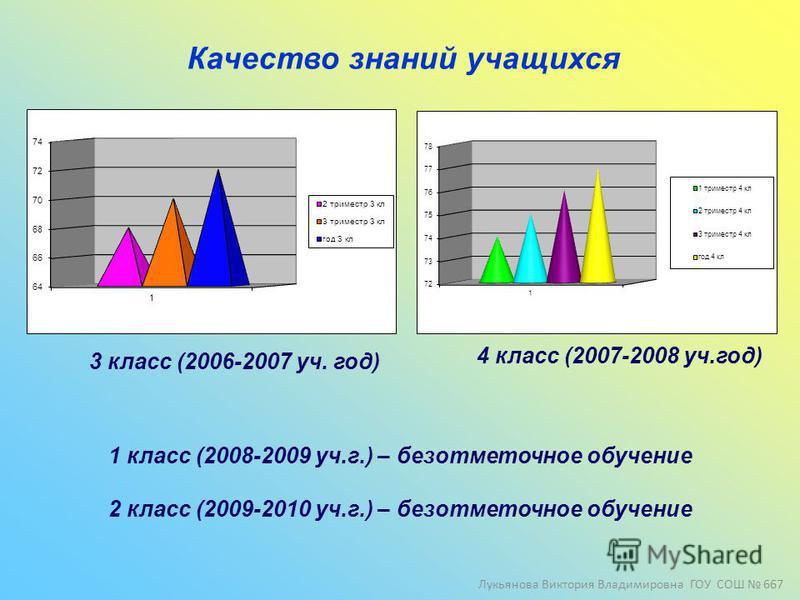 Качество знаний учащихся 3 класс (2006-2007 уч. год) 4 класс (2007-2008 уч.год) 1 класс (2008-2009 уч.г.) – безотметочное обучение 2 класс (2009-2010 уч.г.) – безотметочное обучение Лукьянова Виктория Владимировна ГОУ СОШ 667