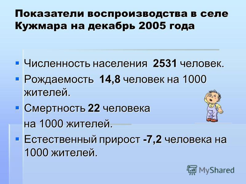 Показатели воспроизводства в селе Кужмара на декабрь 2005 года Численность населения 2531 человек. Численность населения 2531 человек. Рождаемость 14,8 человек на 1000 жителей. Рождаемость 14,8 человек на 1000 жителей. Смертность 22 человека Смертнос