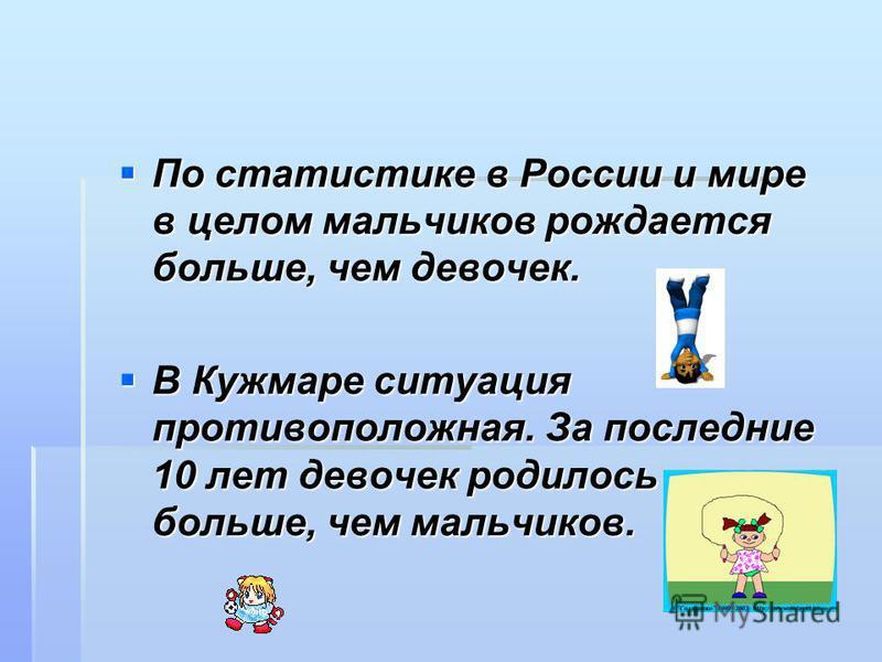 По статистике в России и мире в целом мальчиков рождается больше, чем девочек. По статистике в России и мире в целом мальчиков рождается больше, чем девочек. В Кужмаре ситуация противоположная. За последние 10 лет девочек родилось больше, чем мальчик