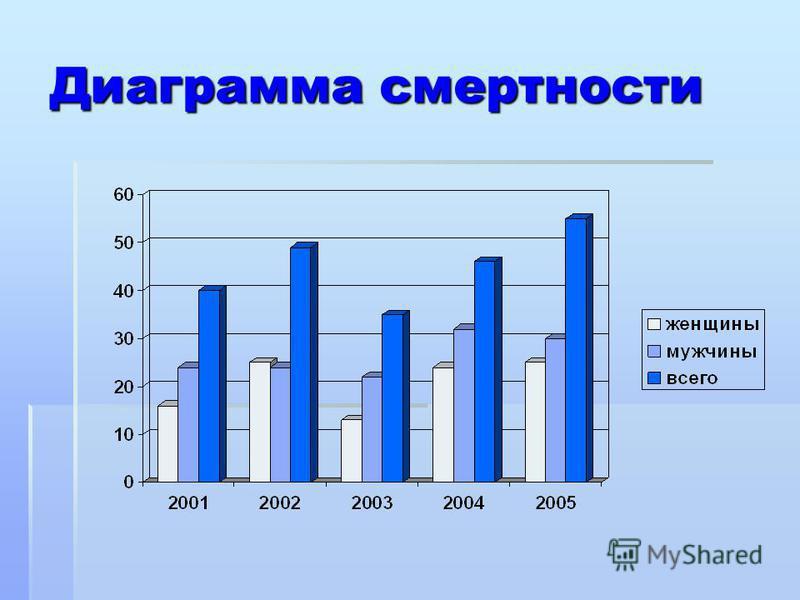 Диаграмма смертности