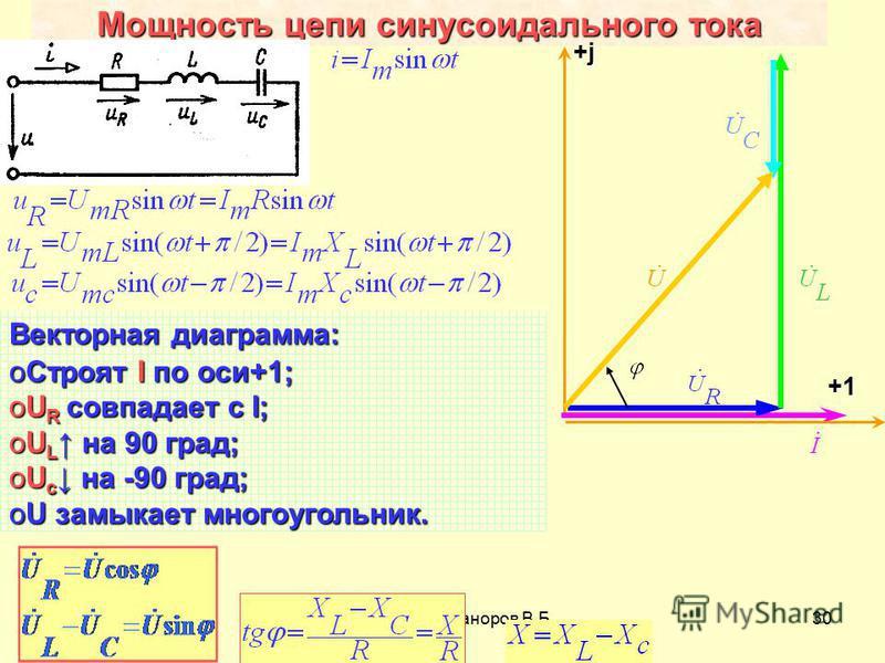 Разработал Никаноров В.Б.30 Мощность цепи синусоидального тока +j+j+j+j +1 Векторная диаграмма: o Строят I по оси+1; oU R совпадает с I; oU L на 90 град; oU c на -90 град; oU замыкает многоугольник.
