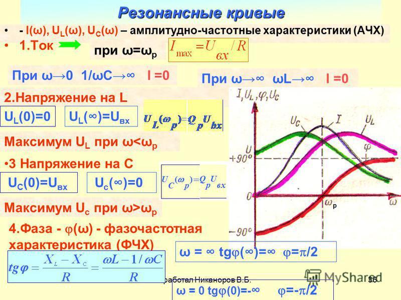 Разработал Никаноров В.Б.36 Резонансные кривые - I(ω), U L (ω), U C (ω) – амплитудно-частотные характеристики (АЧХ) 1. Ток при ω=ω p 2. Напряжение на L U L (0)=0 U L ( )=U ах Максимум U L при ω<ω p 3 Напряжение на C U С (0)=U ах U c ( )=0 Максимум U