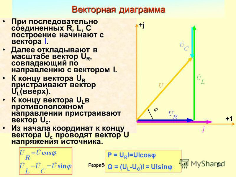 Разработал Никаноров В.Б.54 При последовательно соединенных R, L, C построение начинают с вектора I. Далее откладывают в масштабе вектор U R, совпадающий по направлению с вектором I. К концу вектора U R пристраивают вектор U L (вверх). К концу вектор