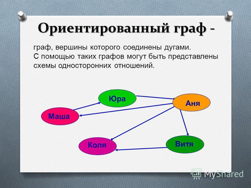 Ориентированный граф - граф, вершины которого соединены дугами. С помощью таких графов могут быть представлены схемы односторонних отношений.