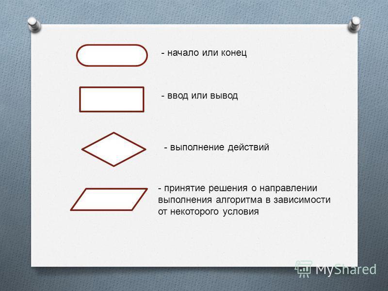 - начало или конец - ввод или вывод - принятие решения о направлении выполнения алгоритма в зависимости от некоторого условия - выполнение действий