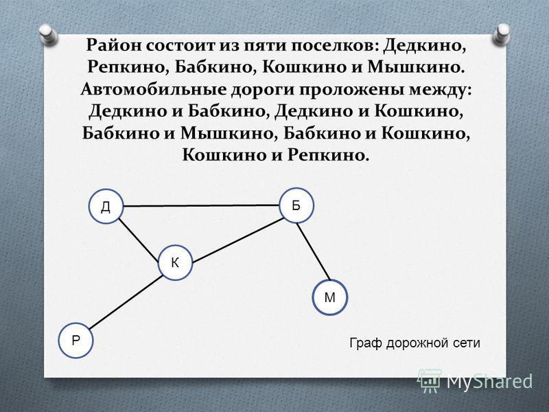Район состоит из пяти поселков: Дедкино, Репкино, Бабкино, Кошкино и Мышкино. Автомобильные дороги проложены между: Дедкино и Бабкино, Дедкино и Кошкино, Бабкино и Мышкино, Бабкино и Кошкино, Кошкино и Репкино. Д Б К Р М Граф дорожной сети