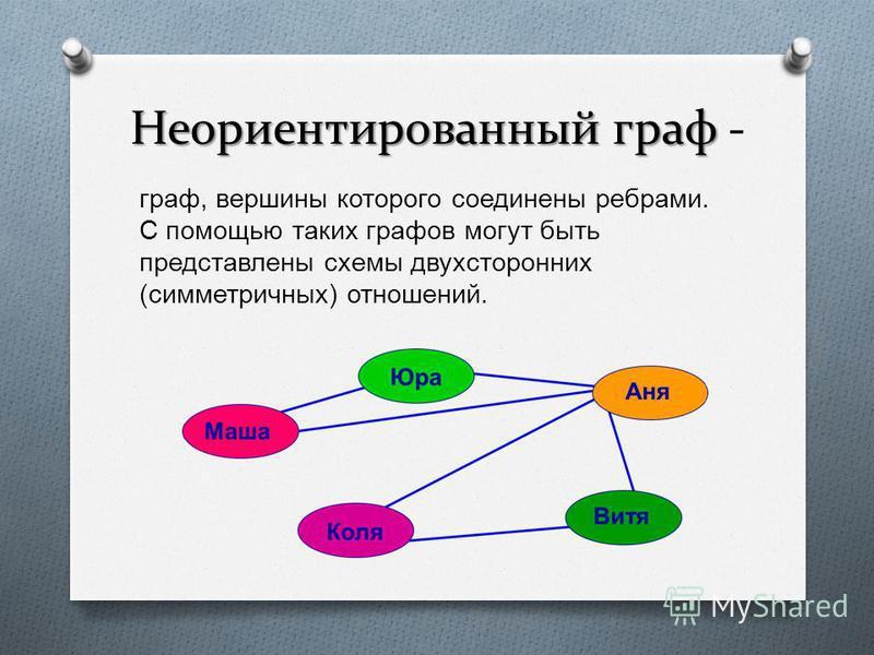 Неориентированный граф Неориентированный граф - граф, вершины которого соединены ребрами. С помощью таких графов могут быть представлены схемы двухсторонних ( симметричных ) отношений.