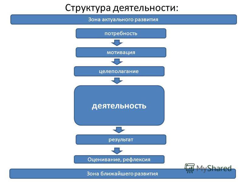 Структура деятельности: мотивация целеполагание деятельность результат Оценивание, рефлексия Зона актуального развития Зона ближайшего развития потребность
