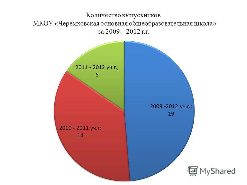 Количество выпускников МКОУ «Черемховская основная общеобразовательная школа» за 2009 – 2012 г.г.