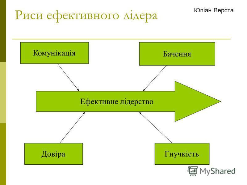 Риси ефективного лідера Ефективне лідерство Комунікація Бачення ДовіраГнучкість Юліан Верста