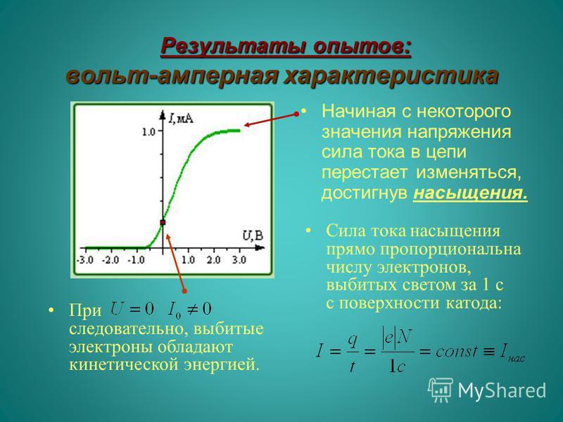 Результаты опытов: вольт-амперная характеристика Результаты опытов: вольт-амперная характеристика Начиная с некоторого значения напряжения сила тока в цепи перестает изменяться, достигнув насыщения. При следовательно, выбитые электроны обладают кинет
