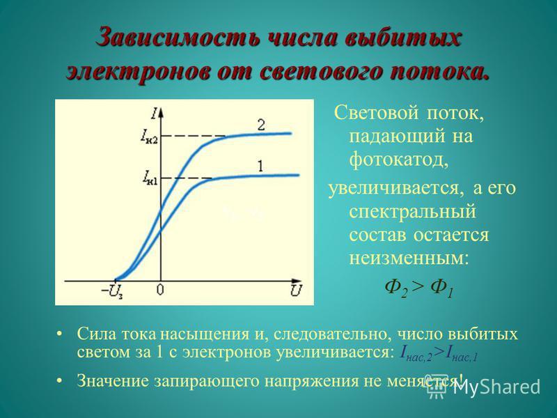 Зависимость числа выбитых электронов от светового потока. Световой поток, падающий на фотокатод, увеличивается, а его спектральный состав остается неизменным: Ф 2 > Ф 1 Сила тока насыщения и, следовательно, число выбитых светом за 1 с электронов увел