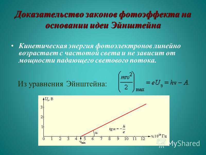 Доказательство законов фотоэффекта на основании идеи Эйнштейна Из уравнения Эйнштейна: Кинетическая энергия фотоэлектронов линейно возрастает с частотой света и не зависит от мощности падающего светового потока.