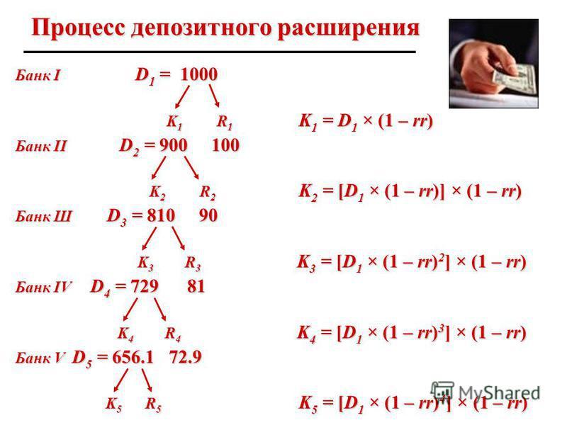 Процесс депозитного расширения Банк I D 1 = 1000 K 1 R 1 K 1 = D 1 × (1 – rr) K 1 R 1 K 1 = D 1 × (1 – rr) Банк II D 2 = 900 100 K 2 R 2 K 2 = [D 1 × (1 – rr)] × (1 – rr) K 2 R 2 K 2 = [D 1 × (1 – rr)] × (1 – rr) Банк Ш D 3 = 810 90 K 3 R 3 K 3 = [D