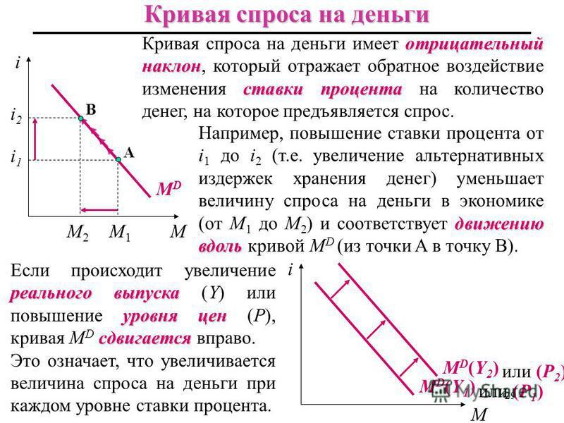 движению вдоль Например, повышение ставки процента от i 1 до i 2 (т.е. увеличение альтернативных издержек хранения денег) уменьшает величину спроса на деньги в экономике (от M 1 до M 2 ) и соответствует движению вдоль кривой M D (из точки A в точку B