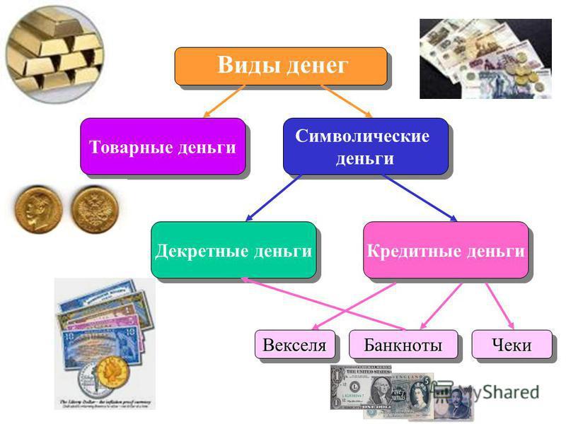 Виды денег Товарные деньги Кредитные деньги Декретные деньги Символические деньги Символические деньги Банкноты БанкнотыВекселя ВекселяЧеки Чеки