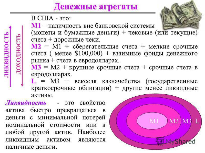 Денежные агрегаты В США - это: M1 M1 = наличность вне банковской системы (монеты и бумажные деньги) + чековые (или текущие) счета + дорожные чеки. M2 M2 = M1 + сберегательные счета + мелкие срочные счета ( менее $100,000) + взаимные фонды денежного р