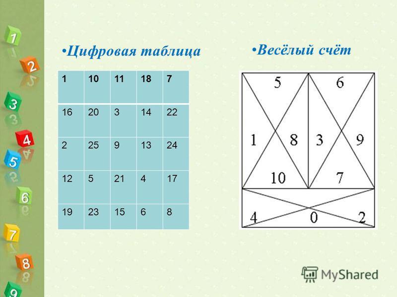 Цифровая таблица Весёлый счёт 11011187 162031422 22591324 12521417 19231568