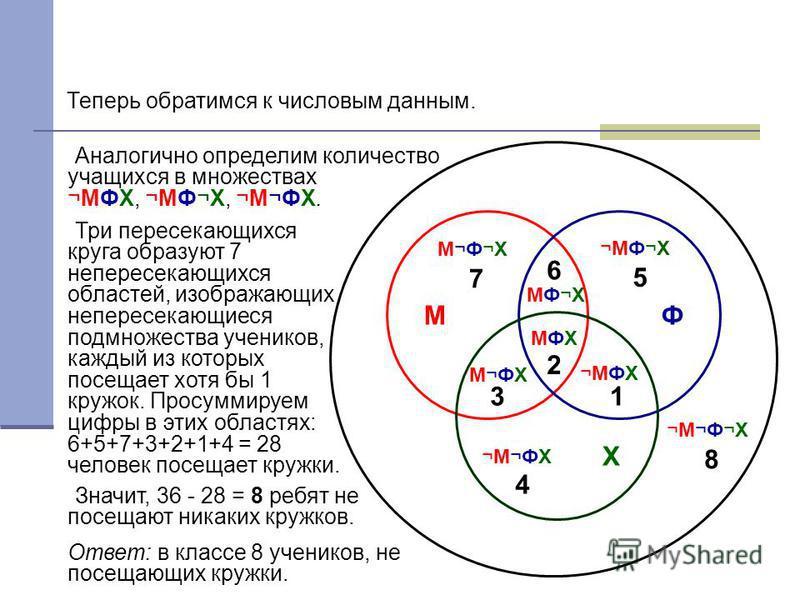 В область МФХ впишем число 2, так как все три кружка посещают 2 ученика. Теперь обратимся к числовым данным. Множество МФ состоит из 8 человек. Но это множество является объединением множеств МФХ и МФ¬Х, причем в МФХ входят 2 человека. Значит, на дол