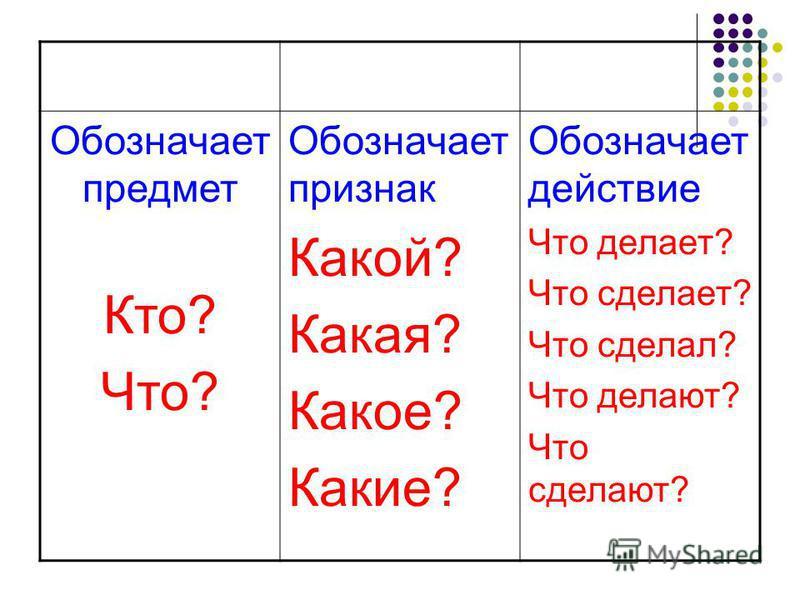 Обозначает предмет Кто? Что? Обозначает признак Какой? Какая? Какое? Какие? Обозначает действие Что делает? Что сделает? Что сделал? Что делают? Что сделают?