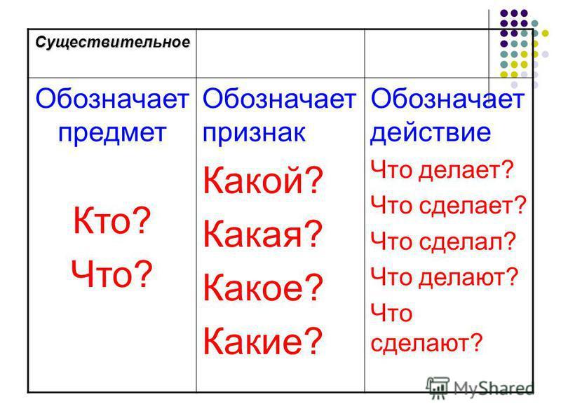 Существительное Обозначает предмет Кто? Что? Обозначает признак Какой? Какая? Какое? Какие? Обозначает действие Что делает? Что сделает? Что сделал? Что делают? Что сделают?