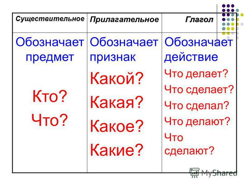 Существительное Прилагательное Глагол Обозначает предмет Кто? Что? Обозначает признак Какой? Какая? Какое? Какие? Обозначает действие Что делает? Что сделает? Что сделал? Что делают? Что сделают?