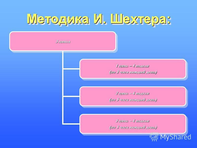 Методика И. Шехтера: 3 цикла 1 цикл – 4 недели (по 3 часа каждый день) 2 цикл – 4 недели (по 3 часа каждый день) 3 цикл – 4 недели (по 3 часа каждый день)